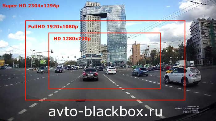 Количество пикселов в разных форматах видеозаписи